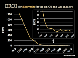 Eroei Chart Energy Return On Investment Eroi For U S Oil And Gas