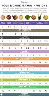 Fast And Easy Food Drink Flavor Infusions Chart Infuse