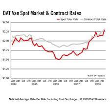 Dat Freight Index Record Demand Boosts Spot Truckload Rates