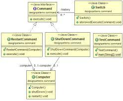 Command Design Pattern New Java Design Pattern Command