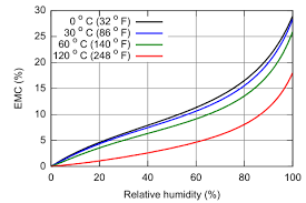 Corn Moisture Equilibrium Chart Equilibrium Moisture Content Wikipedia