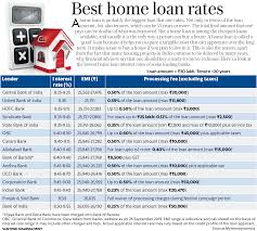 Home Loan Chart Best Home Loan Interest Rates Top 15 Banks That Offer The