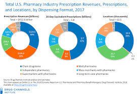 Pillpack Stock Chart Drug Channels Amazon Buys Pillpack Six Pharmacy And Drug