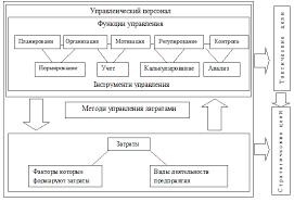 Реферат Бондик Екатерина Юрьевна Усовершенствование системы  Структура системы управления затратами