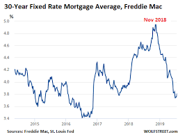 30 Year Mortgage Rates Monthly Chart Ultra Low Mortgage Rates No Relief For Home Sales Wolf Street