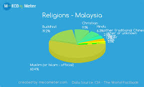 Singapore Religion Chart Religions And Ethnicity Comparison Between Malaysia And