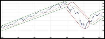 Technical Analysis The Secret Of Moving Averages Explained