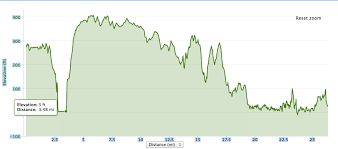 Paris Marathon Elevation Chart 50 Is The New 30 Elevation Comparisons For Various Road