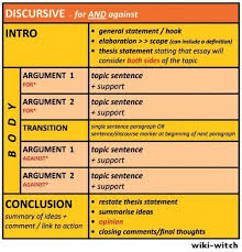 best essay check list images essay writing  image result for opinion essay examples