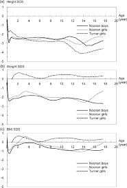Median Height A Weight B And Bmi C Standard