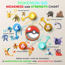 Pokemon Go Weakness Chart 2018 Pokemon Go Type Chart Pokemon Go Weakness Strengths Gen 3
