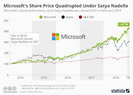 Chart Microsofts Share Price Quadrupled Under Satya