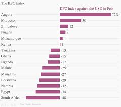 Kfc Chart The Kfc Index