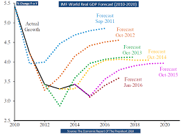 The Futility Of Forecasting Global Gdp Growth Seeking Alpha
