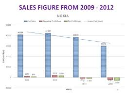 Nokia Sales Chart Product Life Cycle Of Nokia Mobiles