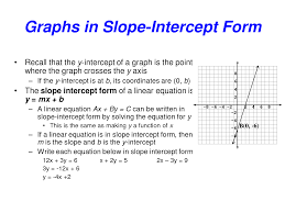 slope intercept form y mx b graphing straight line blank graph too