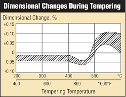 440c Heat Treat Chart Article Predicting Size Change From Heat Treating