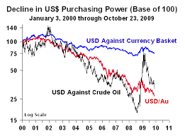 A True Picture Of The Us Dollar James Turk Blog