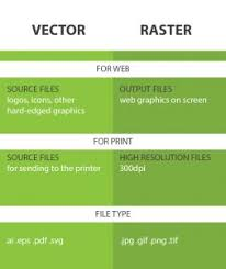 Vector And Raster The Differences Between Both File Fomats