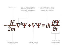 best 25 wave equation ideas on parts of a wave physics theories and national academy