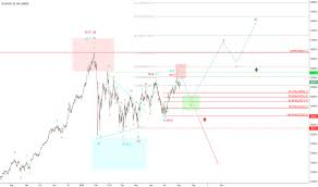 Us30usd Charts And Quotes Tradingview India