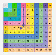 Multiplication Chart 1 35 What Is Multiplication Chart Definition Facts And Examples