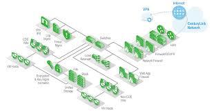 Pci Compliant Network Design Pci Dss Compliance Centurylink