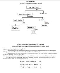 Solved Flow Chart Group I Qualitative Analysis Scheme Ag