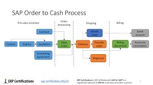 Order To Cash Process Flow Chart Sap Order To Cash Process Free Sap Sd Training