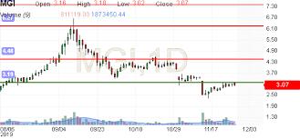 Mgi Moneygram Stock Price Investing Com