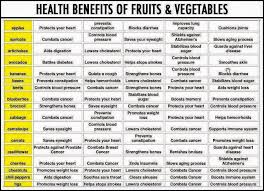 Health Benefits Of Fruit And Vegetables Healthy Eating