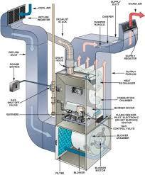 furnace ac unit. Interesting Furnace Outside AC Unit Diagram  Heating U0026 Cooling Basics With Furnace Ac Pinterest