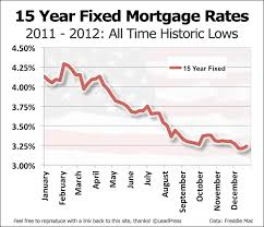 15 Year Mortgage Rate History Best Mortgage In The World