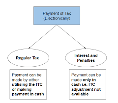 Income Tax Penalty Chart Understanding The Payment Process Under Gst