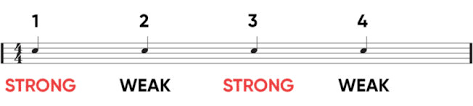 You can also say start at measure 10 What Is Syncopation In Music And Why It Matters Icon Collective
