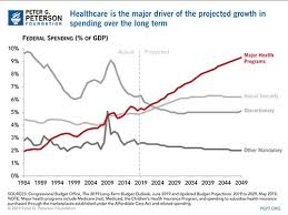 Breaking Down The Us Federal Budget Charts And Graphs
