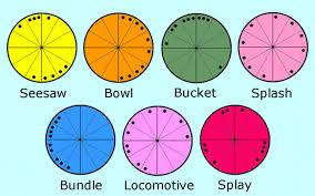 Splay Chart Chart Patterns Acc To Marc Edmund Jones Astrodienst