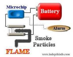 similiar smoke detector funchin keywords smoke detector wiring diagram also system sensor duct smoke detector