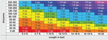 Automotive Wire Gauge Diameter Chart Www Bedowntowndaytona Com