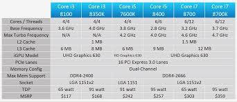 Intel Chipset Chart Core I5 Comparison
