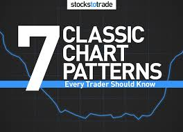 7 Classic Chart Patterns Every Trader Should Know