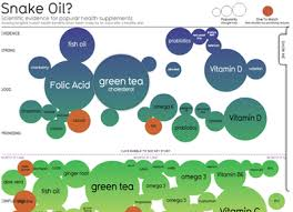 Snake Oil Chart Charlie Sheen And The Visualization Machine Smartdata