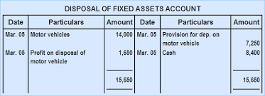 All About Recording Gainslosses On Fixed Asset Ppe Sale On The