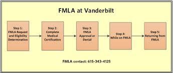 Fmla For Employees Fmla Human Resources Vanderbilt