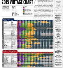 Sunday 2015 Vintage Chart Vinum Vine
