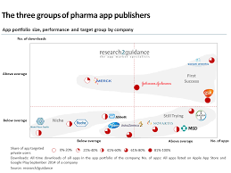 research2guidance main three groups of pharma app publishers v 2