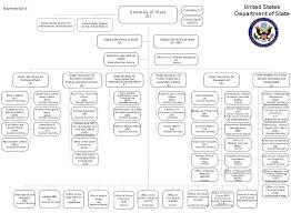 Us Government Departments Chart File Us Department Of State Organizational Chart Svg