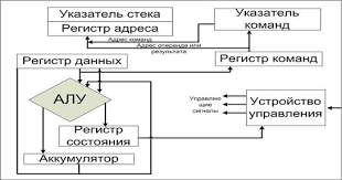 Реферат Техническое обслуживание процессоров ru Работа всех узлов синхронизируется общим внешним тактовым сигналом процессора То есть процессор представляет собой довольно сложное цифровое устройство