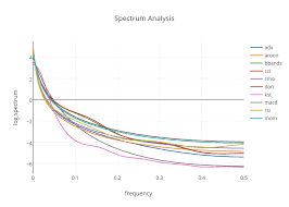 Spectrum Analysis Scatter Chart Made By Prodiptag Plotly