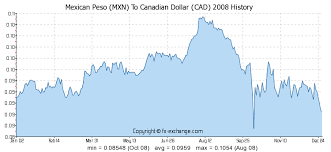 Mexican Peso Mxn To Canadian Dollar Cad History Foreign